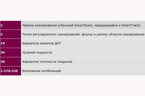 Регулируемые параметры лазера